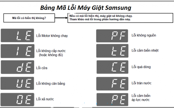Bảng mã lỗi máy giặt Samsung Inverter chính xác 100%