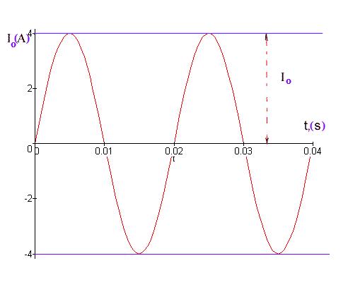 Dòng điện xoay chiều là gì? Khái niệm, ký hiệu, tác dụng, cách tạo ra