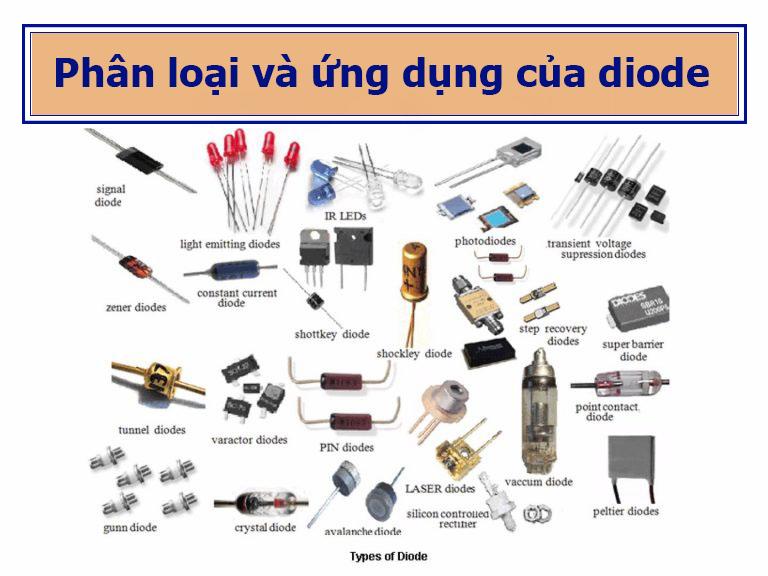 phan loai diode