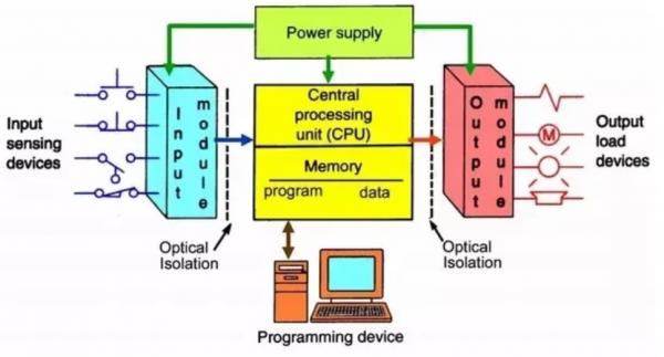 PLC là gì? Cấu tạo và nguyên lý hoạt động của PLC chi tiết từ A - Z