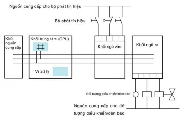 Nguyên lý hoạt động của PLC