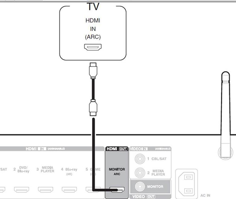 Cách kết nối Amply với tivi Samsung, LG, Sony, TLC chính xác 100%