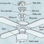Cấu tạo và nguyên lý hoạt động của quạt trần chi tiết từ A - Z
