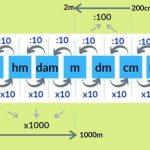 Bảng đơn vị đo độ dài và cách đổi đơn vị đo độ dài chính xác 100%