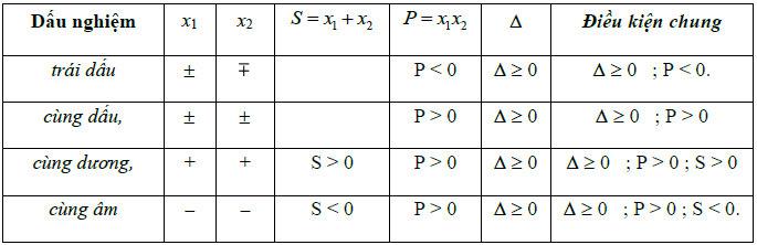 phuong-trinh-bac-2-7