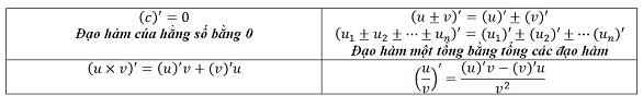 Công thức đạo hàm log, logarit, căn bậc 3, căn x, lượng giác chuẩn 100%