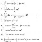 Bảng nguyên hàm và các phương pháp tìm nguyên hàm từ A - Z