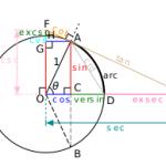 Định lý Sin, Cos và công thức sin cos trong tam giác chi tiết từ A - Z