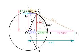 cong-thuc-sin-cos-trong-tam-giac-7