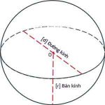 Diện tích mặt cầu và các dạng bài tập có lời giải chi tiết từ A - Z