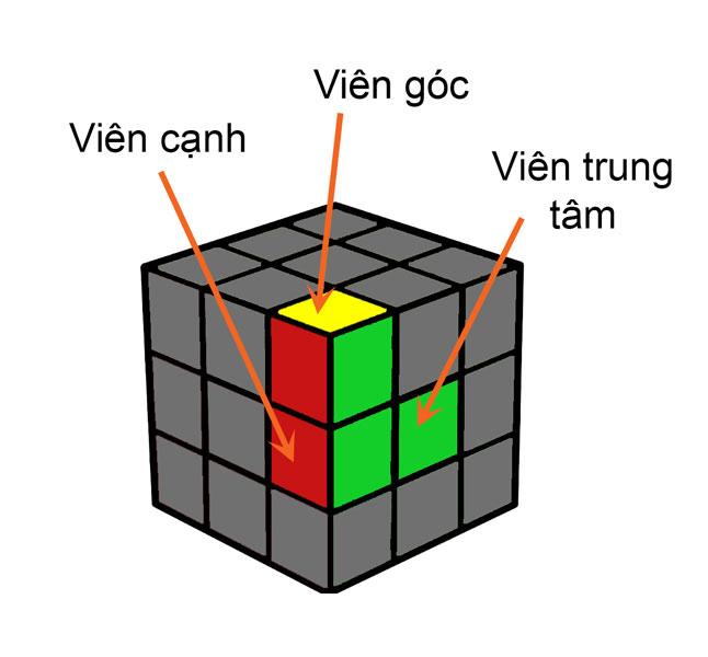 cong-thuc-rubik-3-3-1