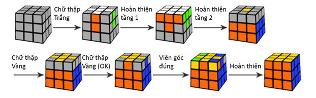 cong-thuc-rubik-3-3-3