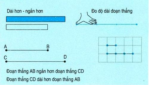 cong-thuc-tinh-do-dai-duong-thang-1