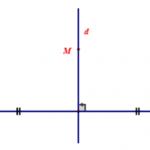 Đối xứng trục là gì? Các dạng bài tập thường gặp chi tiết từ A- Z