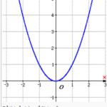 Cách xét tính chẵn lẻ của hàm số chính xác 100% [ Bài tập minh họa]
