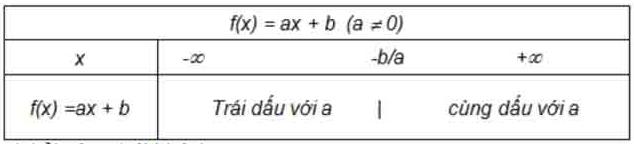 Công thức giải bất phương trình và bài tập có lời giải từ A - Z