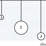 Lực đẩy Acsimet là gì? Công thức tính lực đẩy Acsimet chính xác 100%