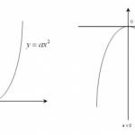 Phương trình Parabol đi qua 2 điểm, 3 điểm và gốc tọa độ chính xác 100%