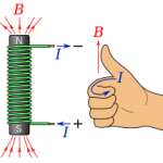 Quy tắc bàn tay trái: Lý thuyết và bài tập có lời giải từ A - Z