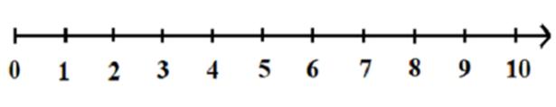 Số tự nhiên là gì? Tính chất và các dạng bài tập có lời giải chuẩn 100%